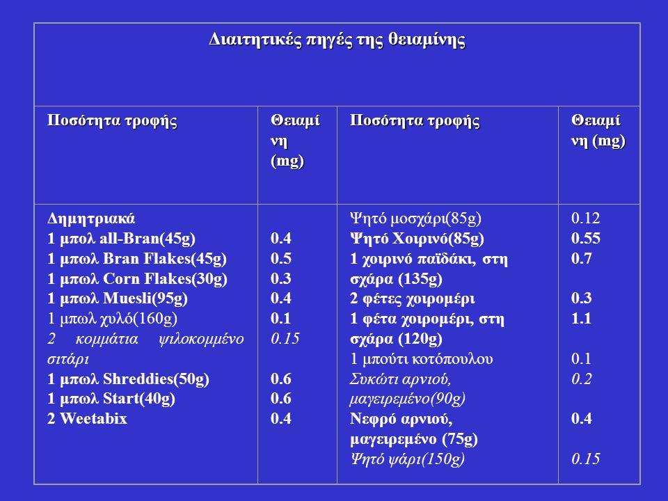 Διαιτητικές πηγές της θειαμίνης Ποσότητα τροφής Θειαμί νη (mg) Ποσότητα τροφής Θειαμί νη (mg) Δημητριακά 1 μπολ all-Bran(45g) 1 μπωλ Bran Flakes(45g) 1 μπωλ Corn Flakes(30g) 1 μπωλ Muesli(95g) 1 μπωλ χυλό(160g) 2 κομμάτια ψιλοκομμένο σιτάρι 1 μπωλ Shreddies(50g) 1 μπωλ Start(40g) 2 Weetabix 0.4 0.5 0.3 0.4 0.1 0.15 0.6 0.4 Ψητό μοσχάρι(85g) Ψητό Χοιρινό(85g) 1 χοιρινό παϊδάκι, στη σχάρα (135g) 2 φέτες χοιρομέρι 1 φέτα χοιρομέρι, στη σχάρα (120g) 1 μπούτι κοτόπουλου Συκώτι αρνιού, μαγειρεμένο(90g) Νεφρό αρνιού, μαγειρεμένο (75g) Ψητό ψάρι(150g) 0.12 0.55 0.7 0.3 1.1 0.1 0.2 0.4 0.15