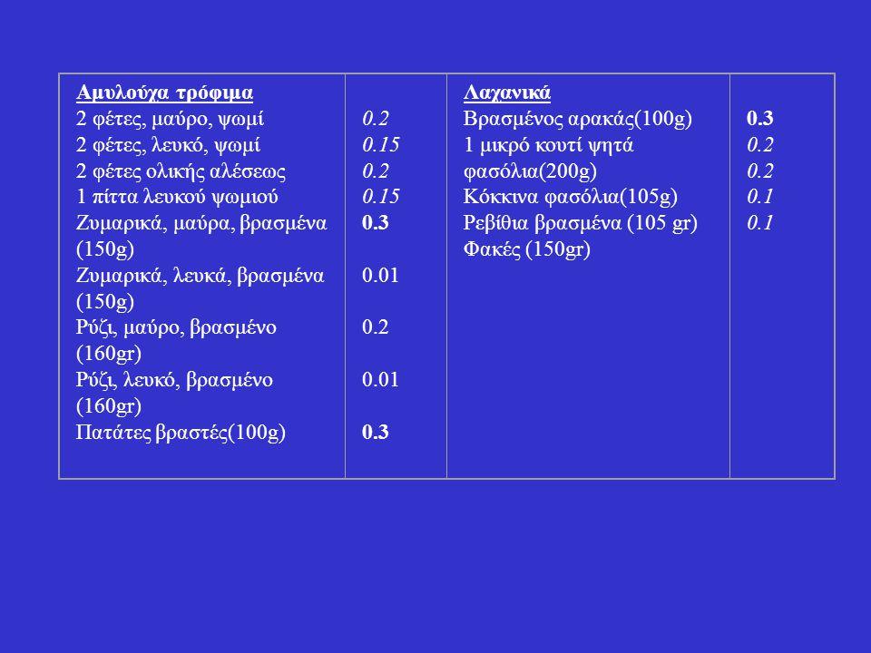 Αμυλούχα τρόφιμα 2 φέτες, μαύρο, ψωμί 2 φέτες, λευκό, ψωμί 2 φέτες ολικής αλέσεως 1 πίττα λευκού ψωμιού Ζυμαρικά, μαύρα, βρασμένα (150g) Ζυμαρικά, λευκά, βρασμένα (150g) Ρύζι, μαύρο, βρασμένο (160gr) Ρύζι, λευκό, βρασμένο (160gr) Πατάτες βραστές(100g) 0.2 0.15 0.2 0.15 0.3 0.01 0.2 0.01 0.3 Λαχανικά Βρασμένος αρακάς(100g) 1 μικρό κουτί ψητά φασόλια(200g) Κόκκινα φασόλια(105g) Ρεβίθια βρασμένα (105 gr) Φακές (150gr) 0.3 0.2 0.1