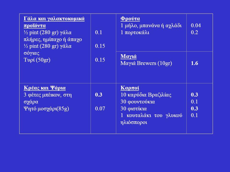Γάλα και γαλακτοκομικά προϊόντα ½ pint (280 gr) γάλα πλήρες, ημίπαχο ή άπαχο ½ pint (280 gr) γάλα σόγιας Τυρί (50gr) 0.1 0.15 Φρούτα 1 μήλο, μπανάνα ή αχλάδι 1 πορτοκάλι 0.04 0.2 Μαγιά Μαγιά Brewers (10gr) 1.6 Κρέας και Ψάρια 3 φέτες μπέικον, στη σχάρα Ψητό μοσχάρι(85g) 0.3 0.07 Καρποί 10 καρύδια Βραζιλίας 30 φουντούκια 30 φιστίκια 1 κουταλάκι του γλυκού ηλιόσποροι 0.3 0.1 0.3 0.1
