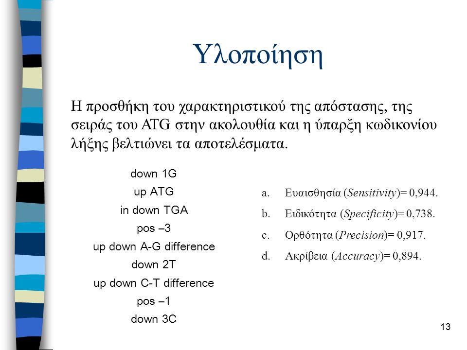 13 Υλοποίηση Η προσθήκη του χαρακτηριστικού της απόστασης, της σειράς του ATG στην ακολουθία και η ύπαρξη κωδικονίου λήξης βελτιώνει τα αποτελέσματα.