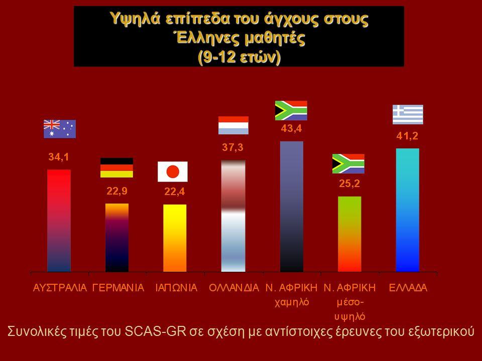 Συνολικές τιμές του SCAS-GR σε σχέση με αντίστοιχες έρευνες του εξωτερικού Υψηλά επίπεδα του άγχους στους Έλληνες μαθητές (9-12 ετών)