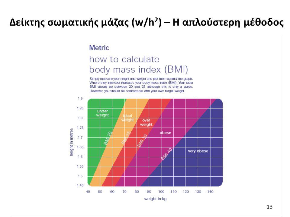 13 Δείκτης σωματικής μάζας (w/h 2 ) – H απλούστερη μέθοδος