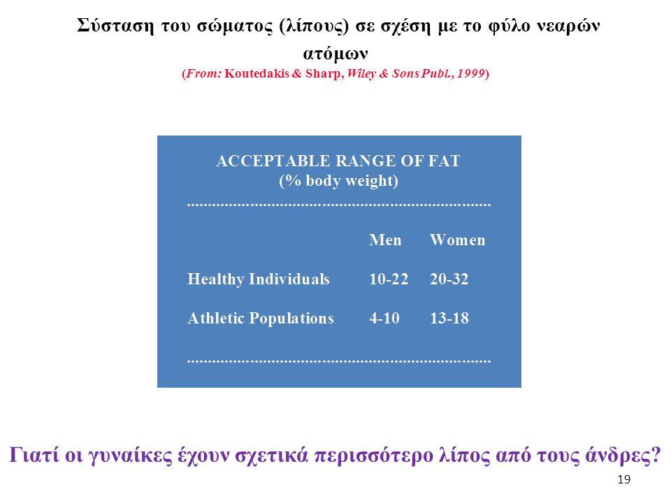 Σύσταση του σώματος (λίπους) σε σχέση με το φύλο νεαρών ατόμων (From: Koutedakis & Sharp, Wiley & Sons Publ., 1999) 19 Γιατί οι γυναίκες έχουν σχετικά