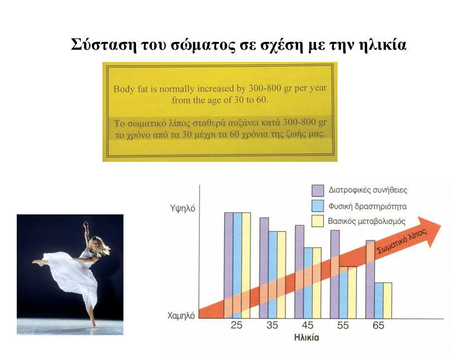 Σύσταση του σώματος σε σχέση με την ηλικία 20