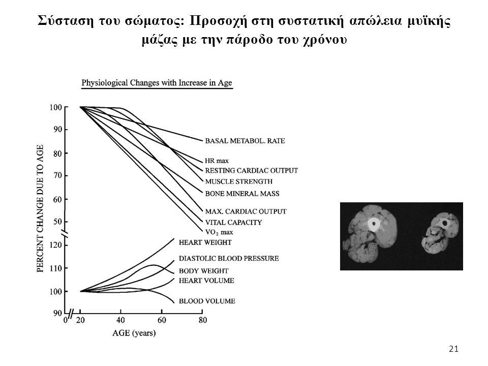 Σύσταση του σώματος: Προσοχή στη συστατική απώλεια μυϊκής μάζας με την πάροδο του χρόνου 21