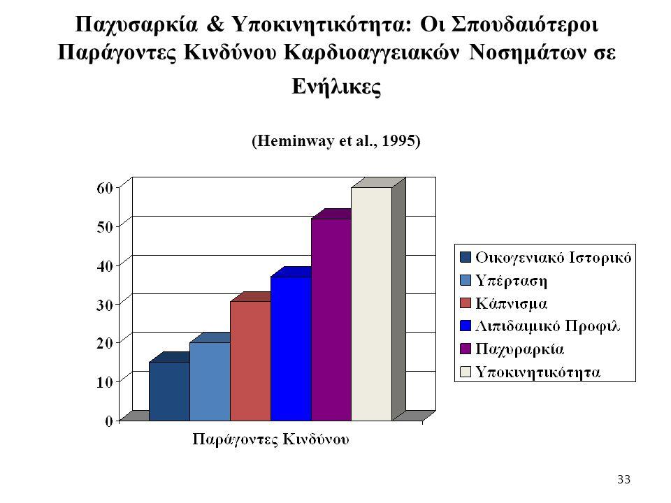 Παχυσαρκία & Υποκινητικότητα: Οι Σπουδαιότεροι Παράγοντες Κινδύνου Καρδιοαγγειακών Νοσημάτων σε Ενήλικες (Heminway et al., 1995) 33