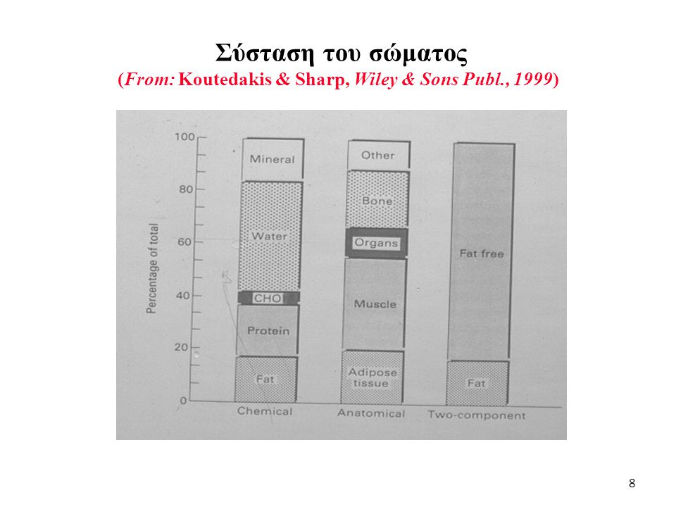 Σύσταση του σώματος (From: Koutedakis & Sharp, Wiley & Sons Publ., 1999) 8