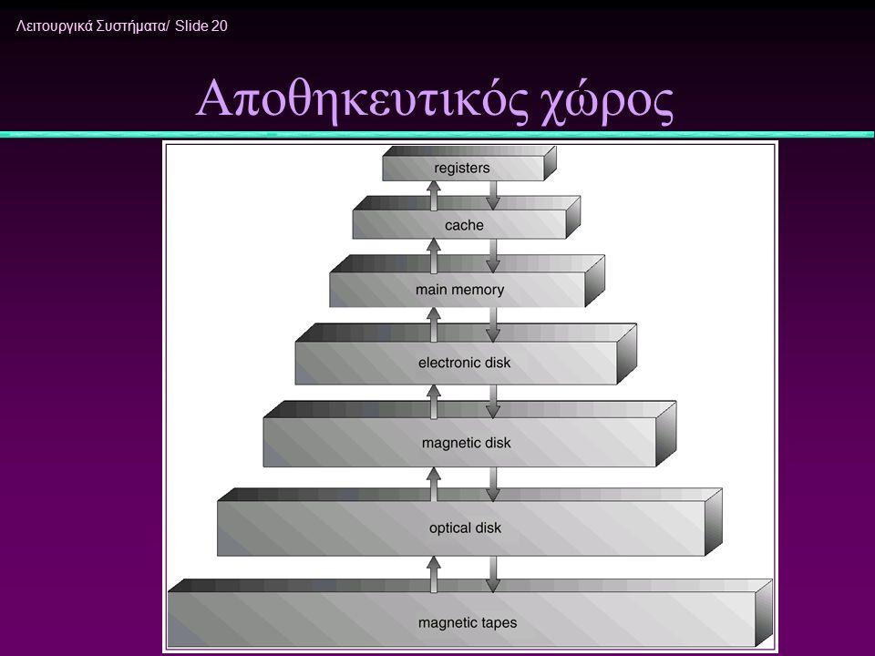 Λειτουργικά Συστήματα/ Slide 20 Αποθηκευτικός χώρος