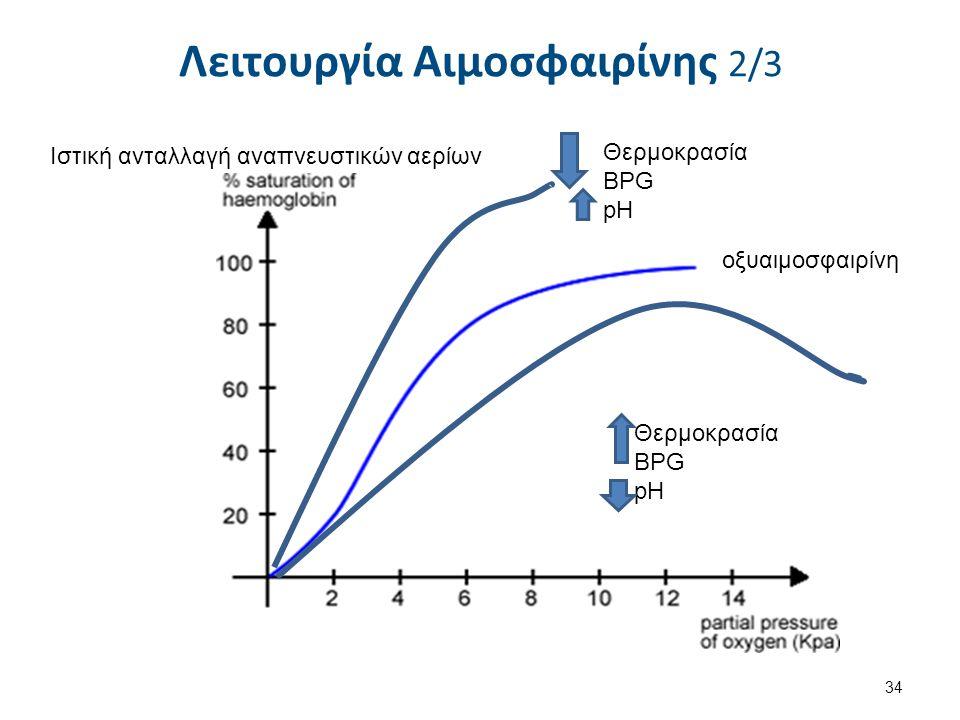 Ιστική ανταλλαγή αναπνευστικών αερίων οξυαιμοσφαιρίνη Θερμοκρασία BPG pH Θερμοκρασία BPG pH Λειτουργία Αιμοσφαιρίνης 2/3 34