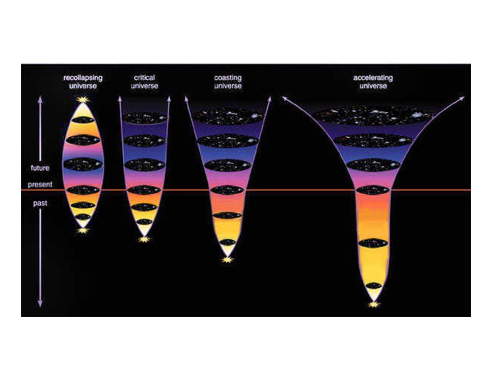 Τι άλλο θα δούμε ; Δεν ξέρουμε - Θα ικανοποιήσουμε την περιέργεια μας Αλλά υπάρχουνε πολλά περίεργα Η περισσότερη μάζα του σύμπαντος είναι αόρατη και σκοτεινή Η περισσότερη ενέργεια του σύμπαντος είναι όντως περίεργη -οδηγεί σε συνεχή επιτάχυνση των γαλαξιών Η πιο επιτυχημένη θεωρία λέει ότι ζούμε σε 11 διαστάσεις Αυτός ο κόσμος, ο μικρός, ο μέγας !