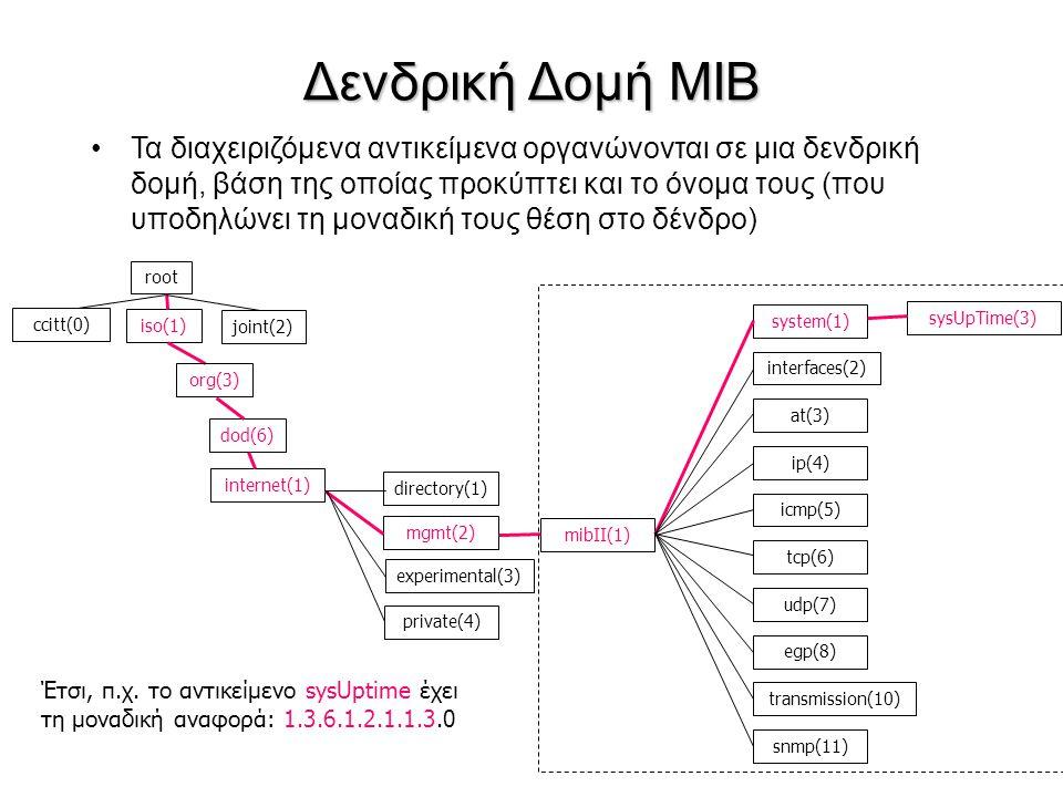 Δενδρική Δομή MIB Τα διαχειριζόμενα αντικείμενα οργανώνονται σε μια δενδρική δομή, βάση της οποίας προκύπτει και το όνομα τους (που υποδηλώνει τη μονα