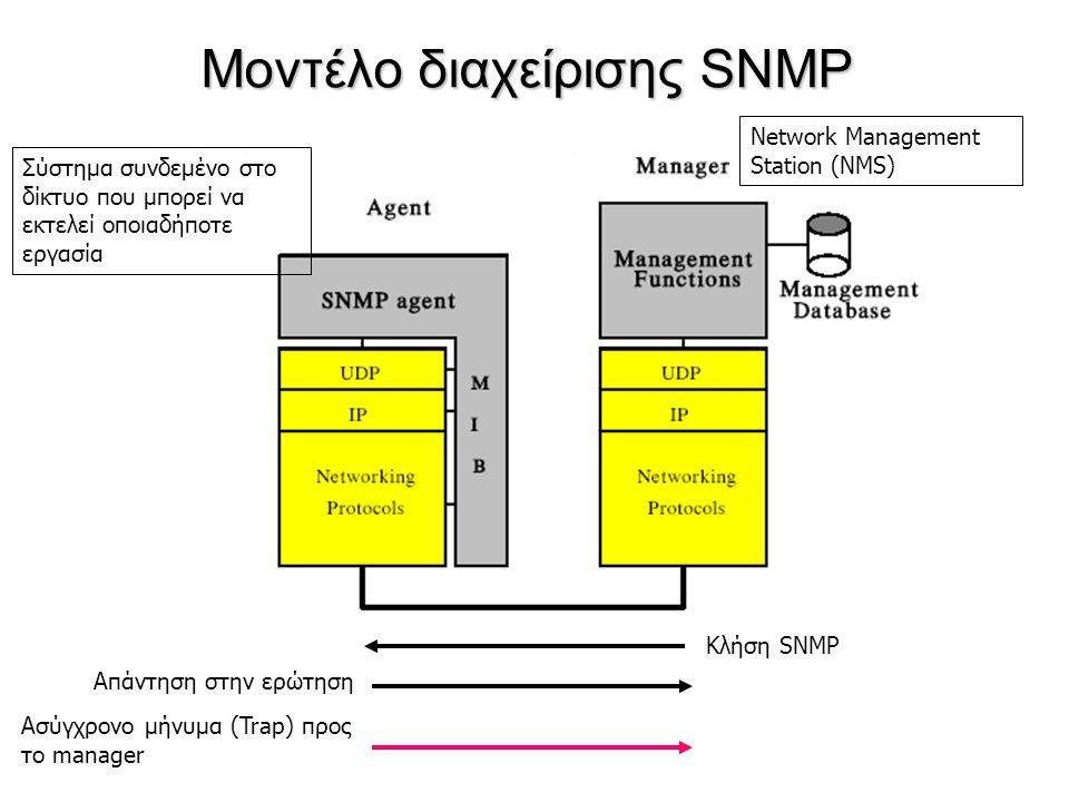 Μοντέλο διαχείρισης SNMP Κλήση SNMP Απάντηση στην ερώτηση Ασύγχρονο μήνυμα (Trap) προς το manager Σύστημα συνδεμένο στο δίκτυο που μπορεί να εκτελεί ο