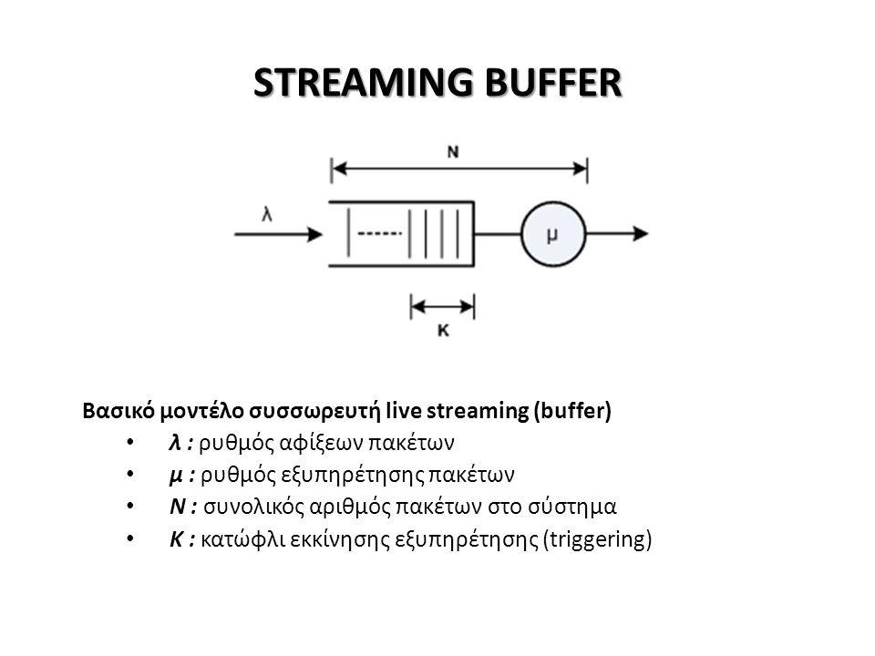 STREAMING BUFFER Βασικό μοντέλο συσσωρευτή live streaming (buffer) λ : ρυθμός αφίξεων πακέτων μ : ρυθμός εξυπηρέτησης πακέτων Ν : συνολικός αριθμός πακέτων στο σύστημα Κ : κατώφλι εκκίνησης εξυπηρέτησης (triggering)