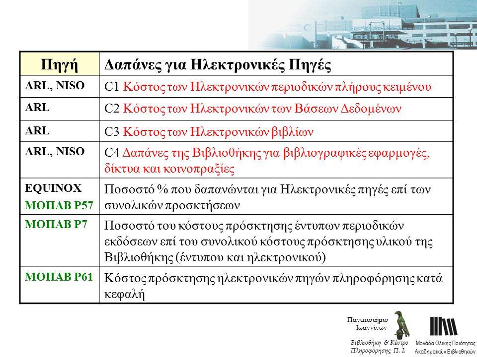 ΠηγήΔαπάνες για Ηλεκτρονικές Πηγές ARL, NISO C1 Κόστος των Ηλεκτρονικών περιοδικών πλήρους κειμένου ARL C2 Κόστος των Ηλεκτρονικών των Βάσεων Δεδομένων ARL C3 Κόστος των Ηλεκτρονικών βιβλίων ARL, NISO C4 Δαπάνες της Βιβλιοθήκης για βιβλιογραφικές εφαρμογές, δίκτυα και κοινοπραξίες EQUINOX MOΠΑΒ P57 Ποσοστό % που δαπανώνται για Ηλεκτρονικές πηγές επί των συνολικών προσκτήσεων MOΠΑΒ P7 Ποσοστό του κόστους πρόσκτησης έντυπων περιοδικών εκδόσεων επί του συνολικού κόστους πρόσκτησης υλικού της Βιβλιοθήκης (έντυπου και ηλεκτρονικού) MOΠΑΒ P61 Κόστος πρόσκτησης ηλεκτρονικών πηγών πληροφόρησης κατά κεφαλή Πανεπιστήμιο Ιωαννίνων Μονάδα Ολικής Ποιότητας Ακαδημαϊκών Βιβλιοθηκών Βιβλιοθήκη & Κέντρο Πληροφόρησης Π.