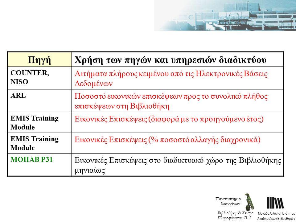 ΠηγήΧρήση των πηγών και υπηρεσιών διαδικτύου COUNTER, NISO Αιτήματα πλήρους κειμένου από τις Ηλεκτρονικές Βάσεις Δεδομένων ARL Ποσοστό εικονικών επισκέψεων προς το συνολικό πλήθος επισκέψεων στη Βιβλιοθήκη EMIS Training Module Εικονικές Επισκέψεις (διαφορά με το προηγούμενο έτος) EMIS Training Module Εικονικές Επισκέψεις (% ποσοστό αλλαγής διαχρονικά) MOΠΑΒ P31 Εικονικές Επισκέψεις στο διαδικτυακό χώρο της Βιβλιοθήκης μηνιαίως Πανεπιστήμιο Ιωαννίνων Μονάδα Ολικής Ποιότητας Ακαδημαϊκών Βιβλιοθηκών Βιβλιοθήκη & Κέντρο Πληροφόρησης Π.