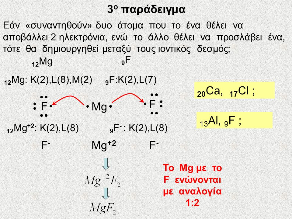 12 Mg 8 O 12 Mg: Κ(2), L(8), M(2) 8 O: K(2), L(6) Mg O Mg +2 O -2 MgO 20 Ca, 16 S ; 12 Mg +2 : Κ(2), L(8) 8 O -2 : K(2), L(8) Mg +2 O -2 2 ο παράδειγμα Το Mg με το O ενώνονται με αναλογία 1:1
