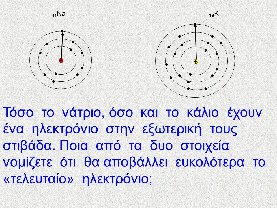 + + 11 Na 19 K Τόσο το νάτριο, όσο και το κάλιο έχουν ένα ηλεκτρόνιο στην εξωτερική τους στιβάδα.
