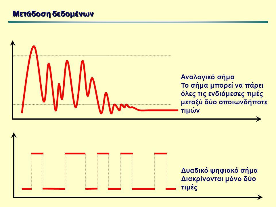 Μετάδοση δεδομένων Σύνδεση δύο υπολογιστών Απευθείας σύνδεση από τις σειριακές ή τις παράλληλες θύρες Σύνδεση μέσω τηλεφωνικής γραμμής με τη μεσολάβηση modem Σύνδεση με κάρτα δικτύου σε ένα τοπικό δίκτυο
