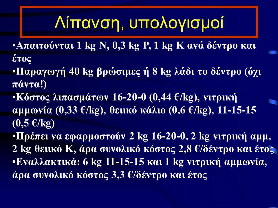Λίπανση, υπολογισμοί Απαιτούνται 1 kg N, 0,3 kg P, 1 kg K ανά δέντρο και έτος Παραγωγή 40 kg βρώσιμες ή 8 kg λάδι το δέντρο (όχι πάντα!) Κόστος λιπασμ