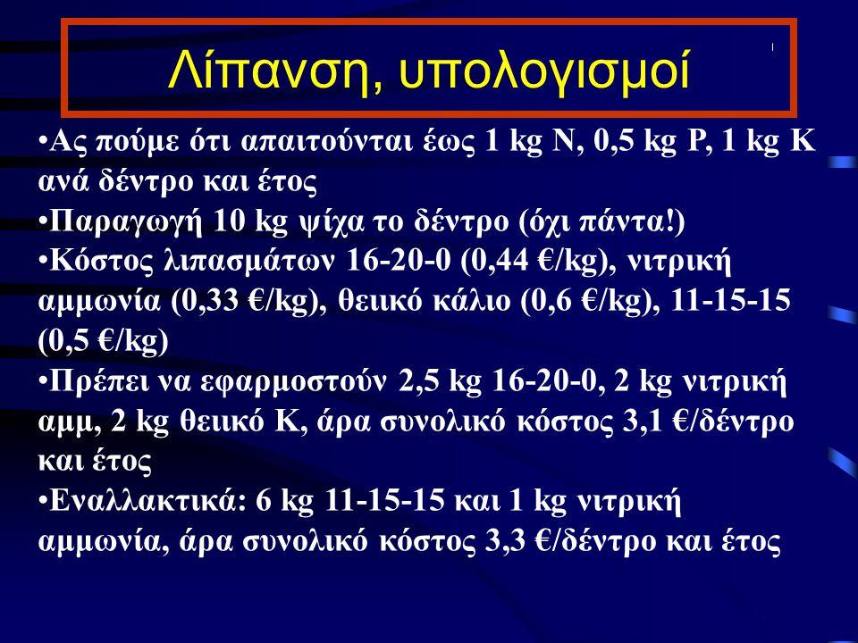 Λίπανση, υπολογισμοί Ας πούμε ότι απαιτούνται έως 1 kg N, 0,5 kg P, 1 kg K ανά δέντρο και έτος Παραγωγή 10 kg ψίχα το δέντρο (όχι πάντα!) Κόστος λιπασ