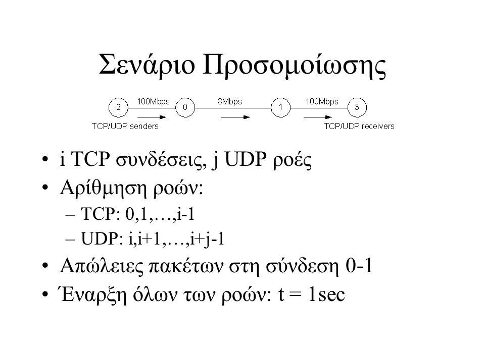 Σενάριο Προσομοίωσης i TCP συνδέσεις, j UDP ροές Αρίθμηση ροών: –TCP: 0,1,…,i-1 –UDP: i,i+1,…,i+j-1 Απώλειες πακέτων στη σύνδεση 0-1 Έναρξη όλων των ρ
