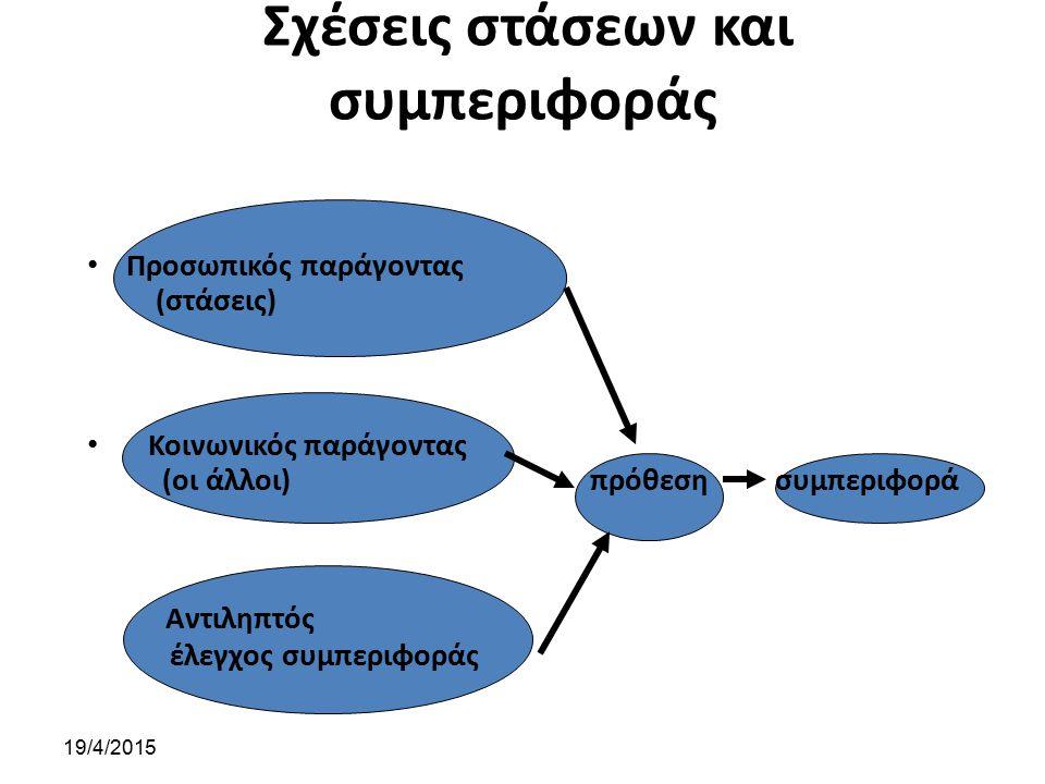 Σχέσεις στάσεων και συμπεριφοράς Προσωπικός παράγοντας (στάσεις) Κοινωνικός παράγοντας (οι άλλοι) πρόθεση συμπεριφορά Αντιληπτός έλεγχος συμπεριφοράς