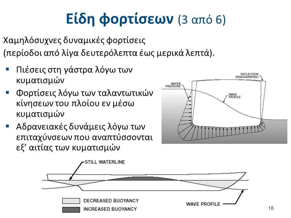 Είδη φορτίσεων (3 από 6)  Πιέσεις στη γάστρα λόγω των κυματισμών  Φορτίσεις λόγω των ταλαντωτικών κίνησεων του πλοίου εν μέσω κυματισμών  Αδρανειακ