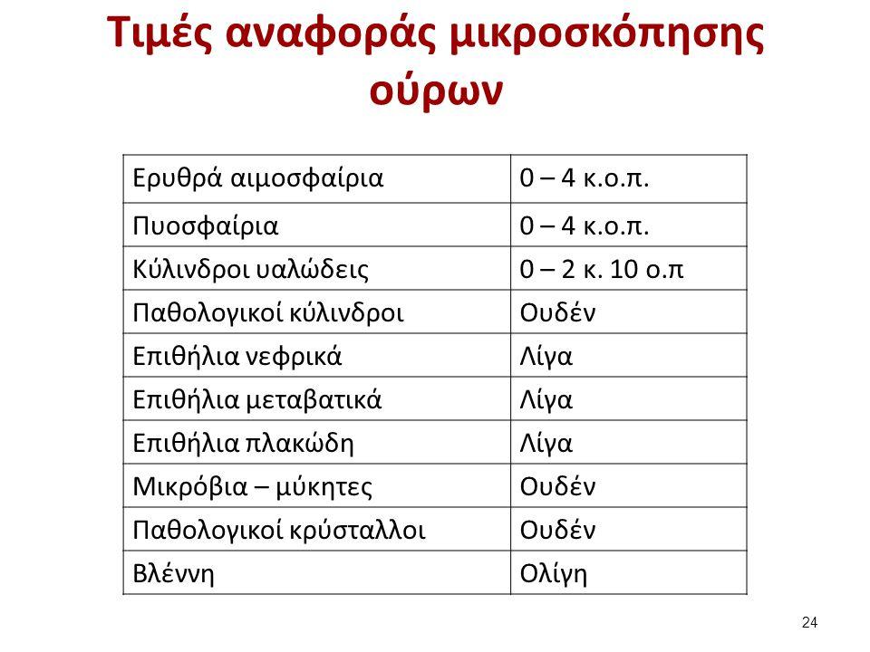 Τιμές αναφοράς μικροσκόπησης ούρων Ερυθρά αιμοσφαίρια0 – 4 κ.o.π. Πυοσφαίρια0 – 4 κ.ο.π. Κύλινδροι υαλώδεις0 – 2 κ. 10 ο.π Παθολογικοί κύλινδροιΟυδέν