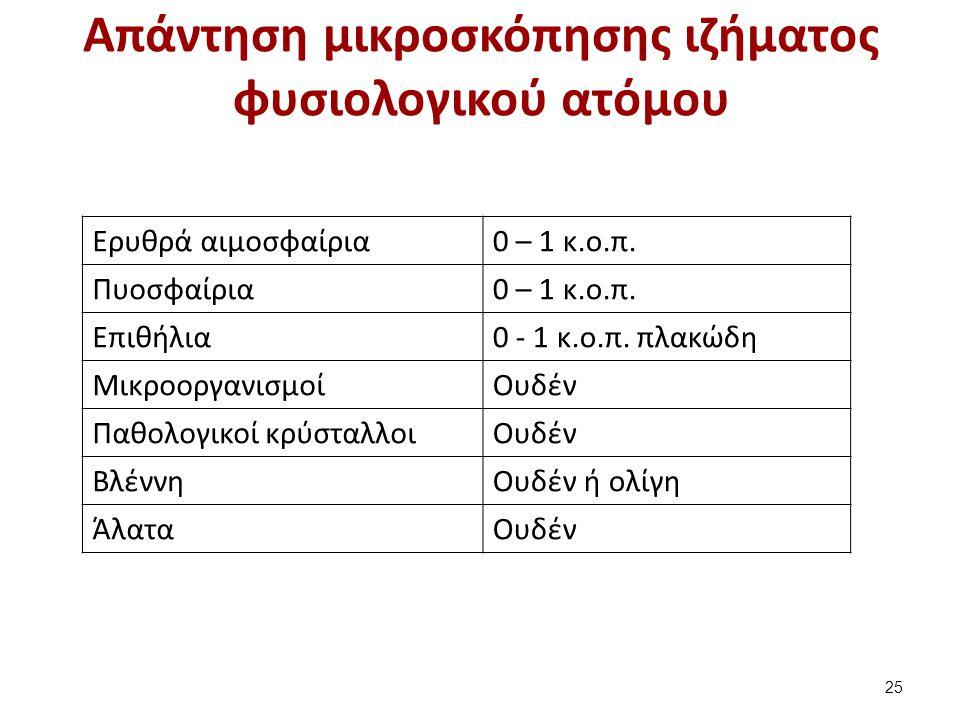 Απάντηση μικροσκόπησης ιζήματος φυσιολογικού ατόμου Ερυθρά αιμοσφαίρια0 – 1 κ.o.π. Πυοσφαίρια0 – 1 κ.ο.π. Επιθήλια0 - 1 κ.ο.π. πλακώδη Μικροοργανισμοί