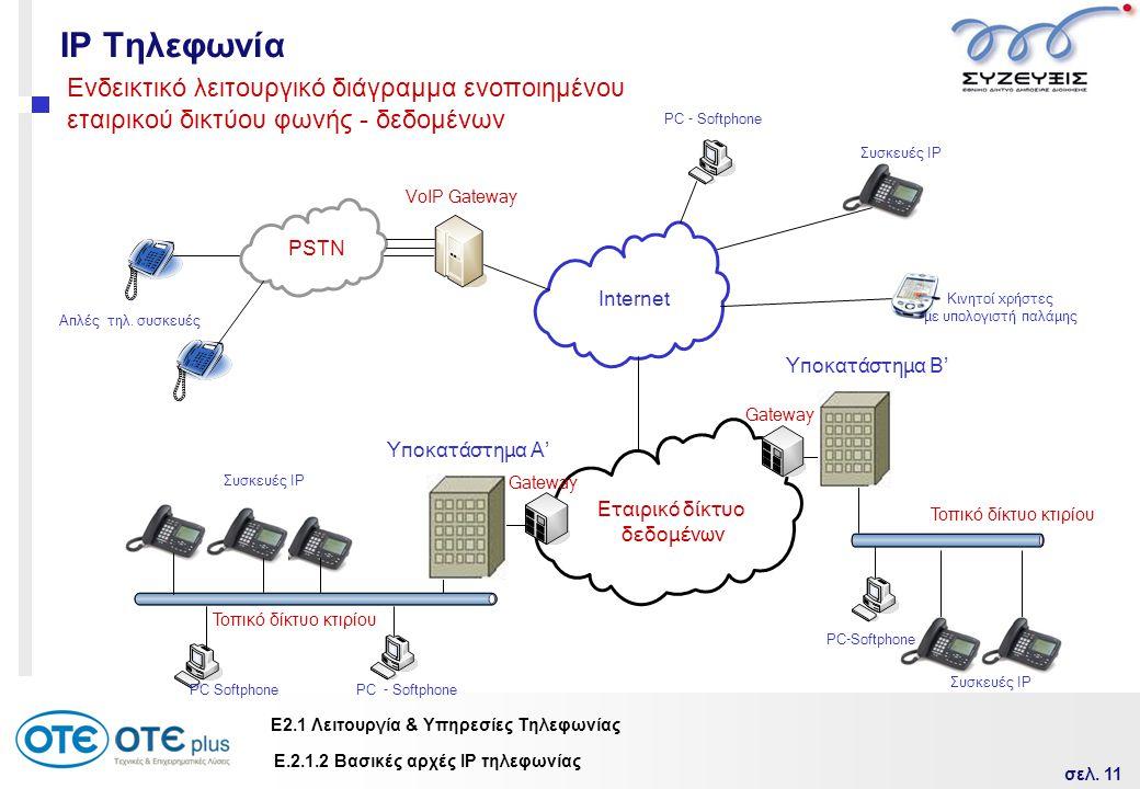 σελ. 11 Ε2.1 Λειτουργία & Υπηρεσίες Τηλεφωνίας IP Τηλεφωνία Τοπικό δίκτυο κτιρίου Gateway Internet Εταιρικό δίκτυο δεδομένων Τοπικό δίκτυο κτιρίου Συσ