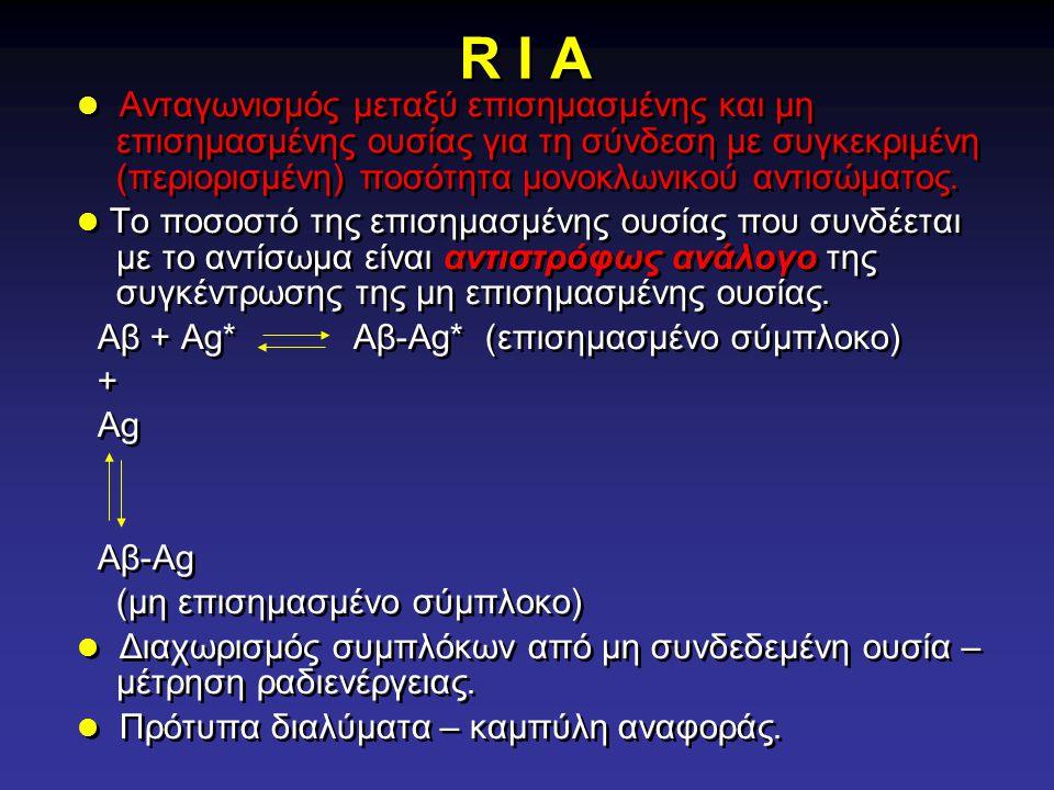 R I A Ανταγωνισμός μεταξύ επισημασμένης και μη επισημασμένης ουσίας για τη σύνδεση με συγκεκριμένη (περιορισμένη) ποσότητα μονοκλωνικού αντισώματος. Τ