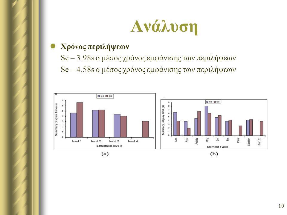 10 Ανάλυση Χρόνος περιλήψεων Sc – 3.98s ο μέσος χρόνος εμφάνισης των περιλήψεων Se – 4.58s ο μέσος χρόνος εμφάνισης των περιλήψεων