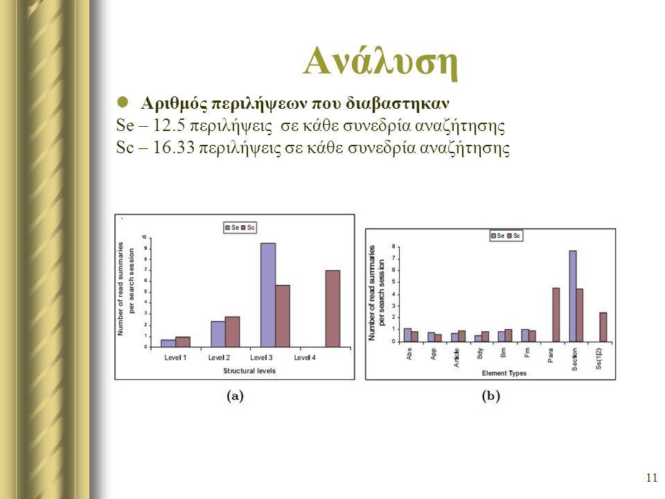 11 Ανάλυση Αριθμός περιλήψεων που διαβαστηκαν Se – 12.5 περιλήψεις σε κάθε συνεδρία αναζήτησης Sc – 16.33 περιλήψεις σε κάθε συνεδρία αναζήτησης