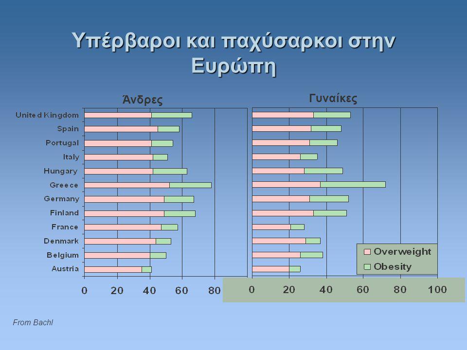 Άνδρες Γυναίκες Υπέρβαροι και παχύσαρκοι στην Ευρώπη From Bachl