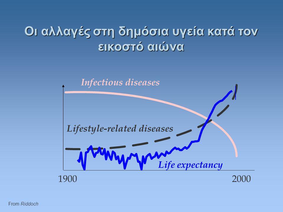 Οι αλλαγές στη δημόσια υγεία κατά τον εικοστό αιώνα Infectious diseases Lifestyle-related diseases 19002000 Life expectancy From Riddoch