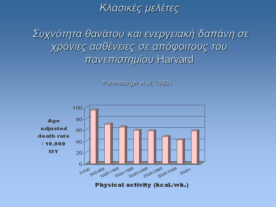Κλασικές μελέτες Συχνότητα θανάτου και ενεργειακή δαπάνη σε χρόνιες ασθένειες σε απόφοιτους του πανεπιστημίου Harvard Paffenbarger et al, 1980s