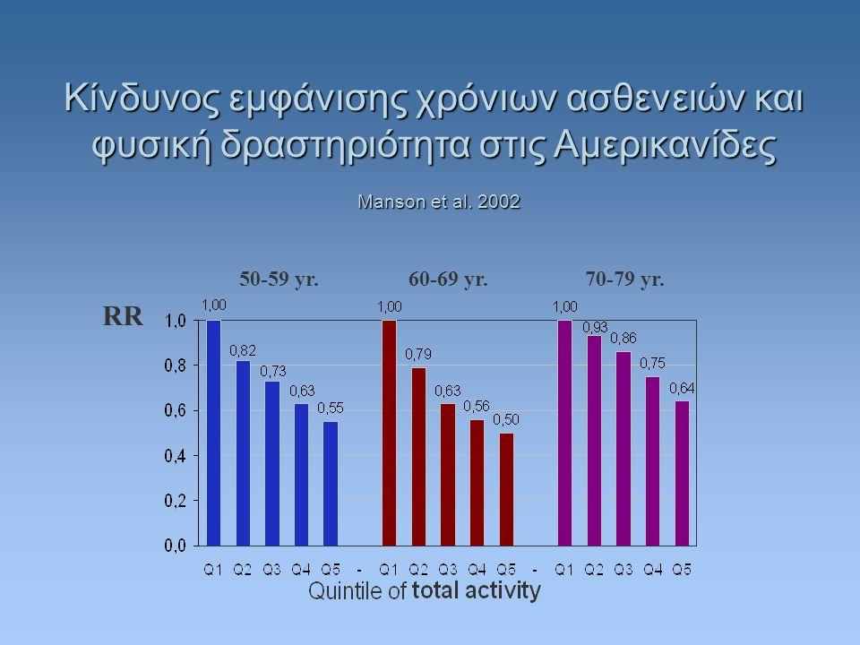 Κίνδυνος εμφάνισης χρόνιων ασθενειών και φυσική δραστηριότητα στις Αμερικανίδες RR 50-59 yr.60-69 yr.70-79 yr.