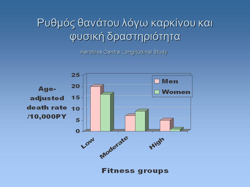 Aerobics Centre Longitudinal Study Ρυθμός θανάτου λόγω καρκίνου και φυσική δραστηριότητα