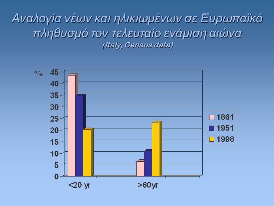 Αναλογία νέων και ηλικιωμένων σε Ευρωπαϊκό πληθυσμό τον τελευταίο ενάμιση αιώνα (Italy, Census data)