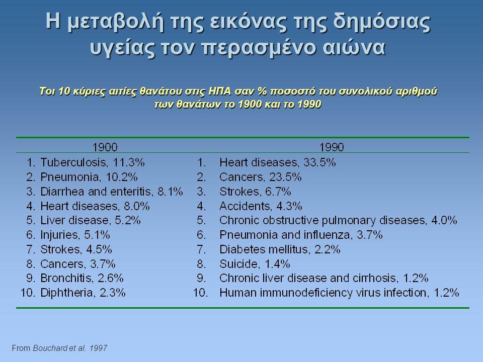 Η μεταβολή της εικόνας της δημόσιας υγείας τον περασμένο αιώνα Tοι 10 κύριες αιτίες θανάτου στις ΗΠΑ σαν % ποσοστό του συνολικού αριθμού των θανάτων το 1900 και το 1990 From Bouchard et al.