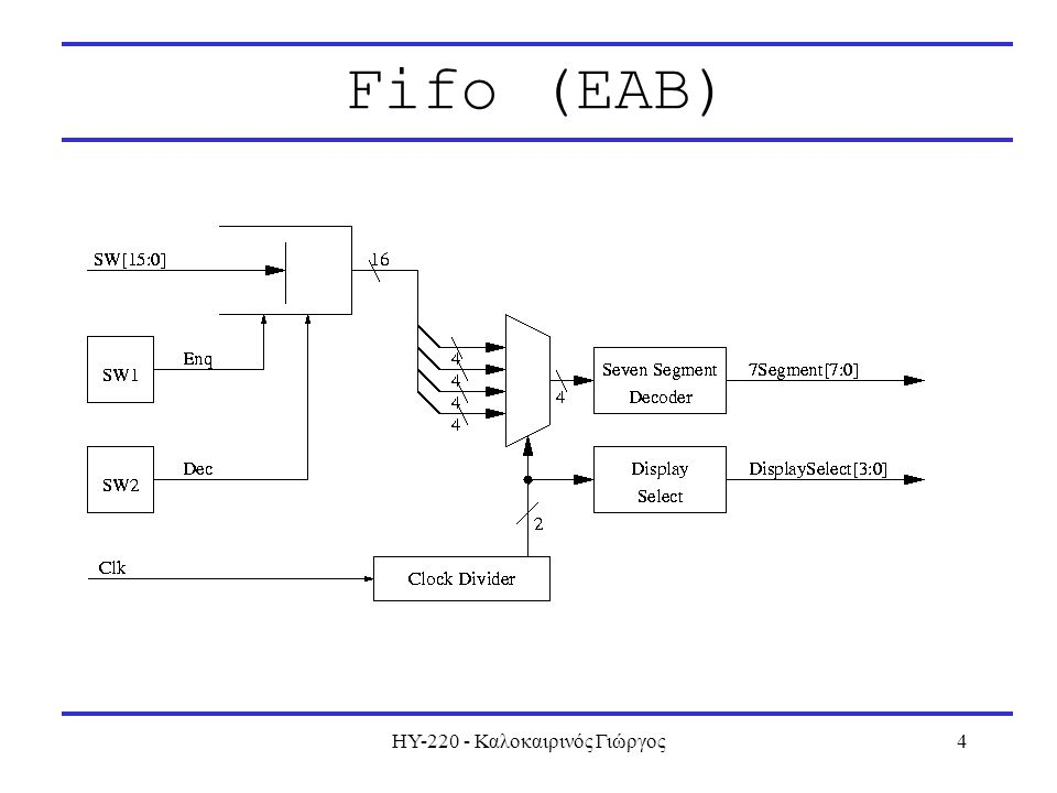 ΗΥ-220 - Καλοκαιρινός Γιώργος4 Fifo (EAB)