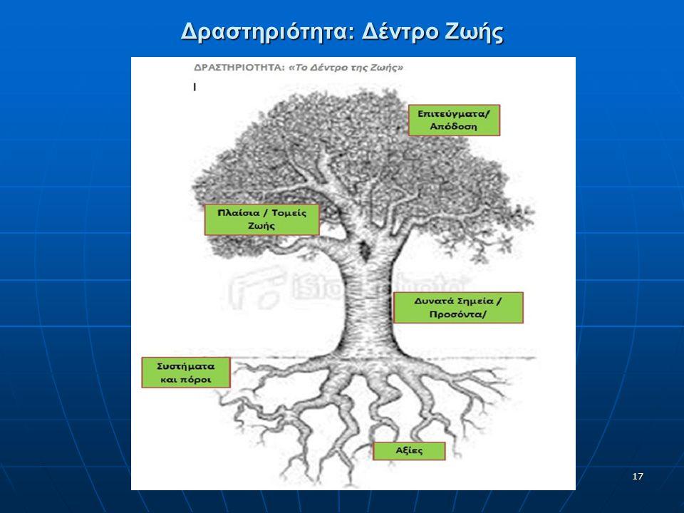 Δραστηριότητα: Δέντρο Ζωής 17