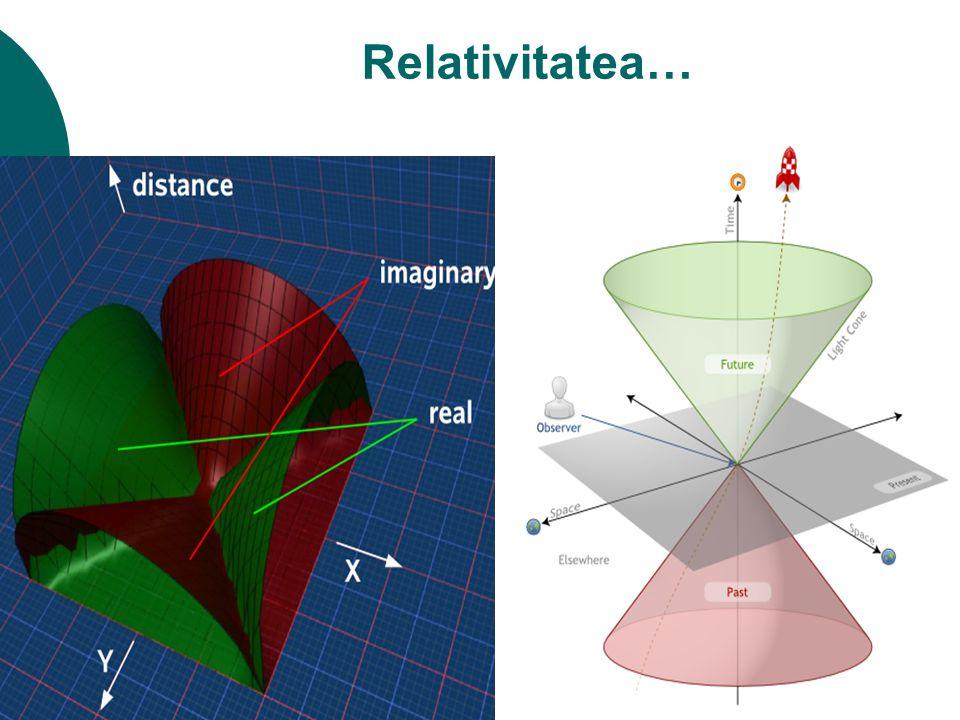 Relativitatea…