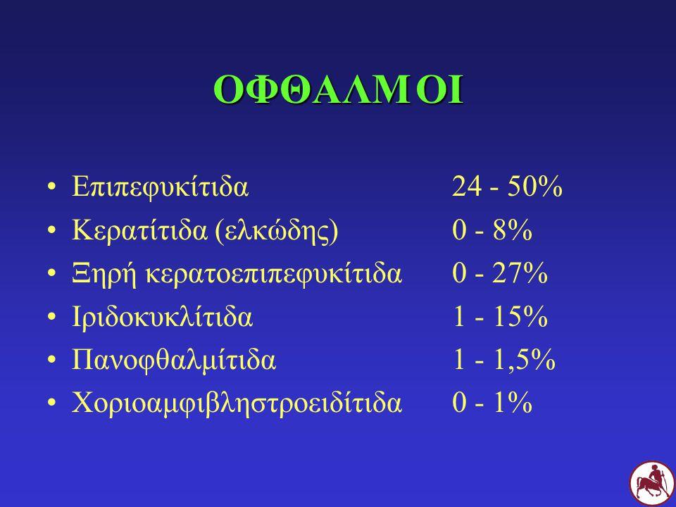 ΟΦΘΑΛΜΟΙ Επιπεφυκίτιδα24 - 50% Κερατίτιδα (ελκώδης)0 - 8% Ξηρή κερατοεπιπεφυκίτιδα0 - 27% Ιριδοκυκλίτιδα1 - 15% Πανοφθαλμίτιδα1 - 1,5% Χοριοαμφιβληστρ