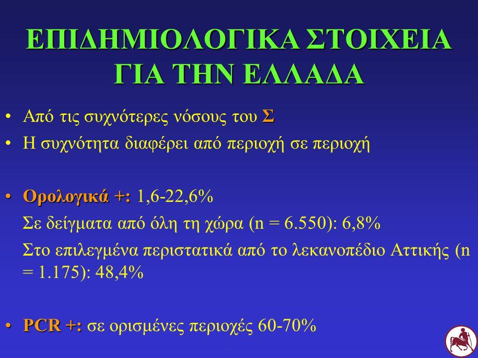 ΟΦΘΑΛΜΟΙ Επιπεφυκίτιδα24 - 50% Κερατίτιδα (ελκώδης)0 - 8% Ξηρή κερατοεπιπεφυκίτιδα0 - 27% Ιριδοκυκλίτιδα1 - 15% Πανοφθαλμίτιδα1 - 1,5% Χοριοαμφιβληστροειδίτιδα0 - 1%