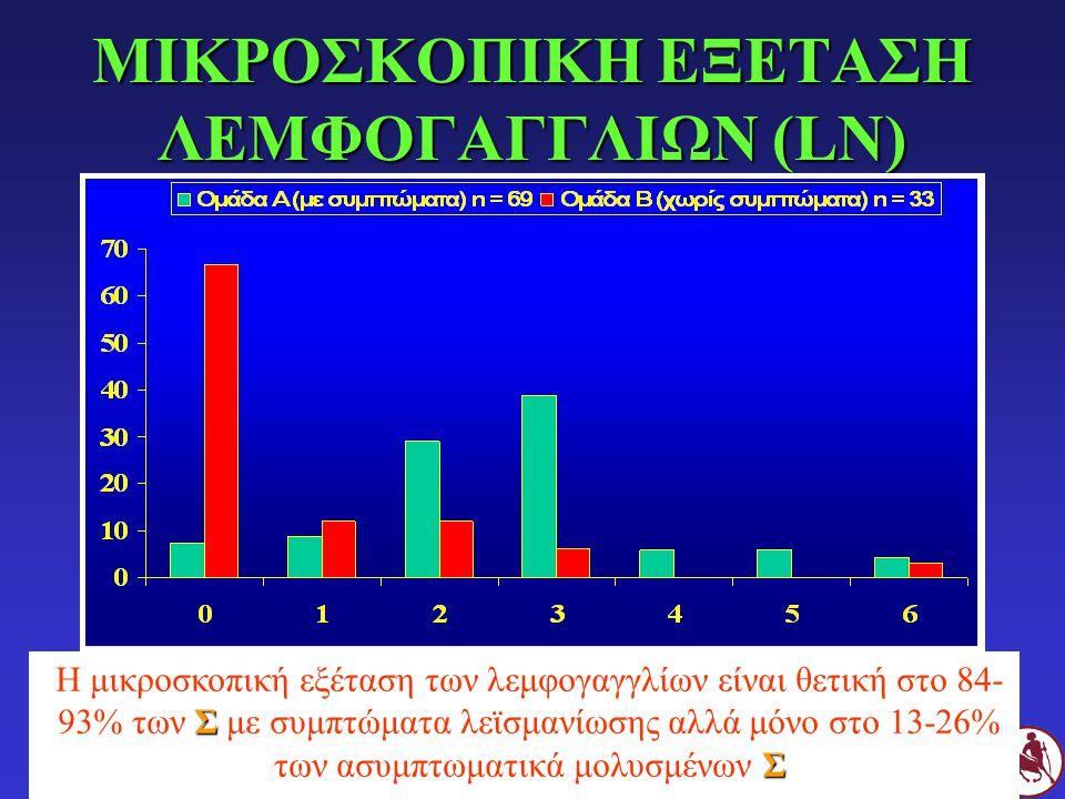 ΜΙΚΡΟΣΚΟΠΙΚΗ ΕΞΕΤΑΣΗ ΛΕΜΦΟΓΑΓΓΛΙΩΝ (LN) Σ Σ Η μικροσκοπική εξέταση των λεμφογαγγλίων είναι θετική στο 84- 93% των Σ με συμπτώματα λεϊσμανίωσης αλλά μό