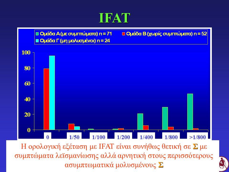 IFAT 01/501/1001/2001/4001/800>1/800 Σ Σ Η ορολογική εξέταση με IFAT είναι συνήθως θετική σε Σ με συμπτώματα λεϊσμανίωσης αλλά αρνητική στους περισσότ