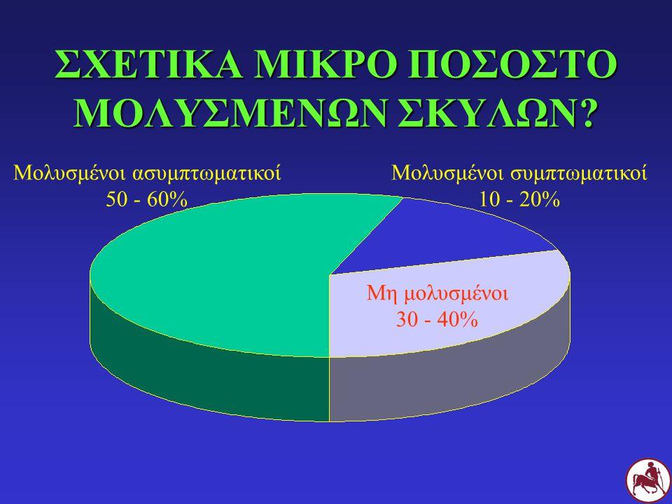 ΣΧΕΤΙΚΑ ΜΙΚΡΟ ΠΟΣΟΣΤΟ ΜΟΛΥΣΜΕΝΩΝ ΣΚΥΛΩΝ? Μολυσμένοι συμπτωματικοί 10 - 20% Μη μολυσμένοι 30 - 40% Μολυσμένοι ασυμπτωματικοί 50 - 60%
