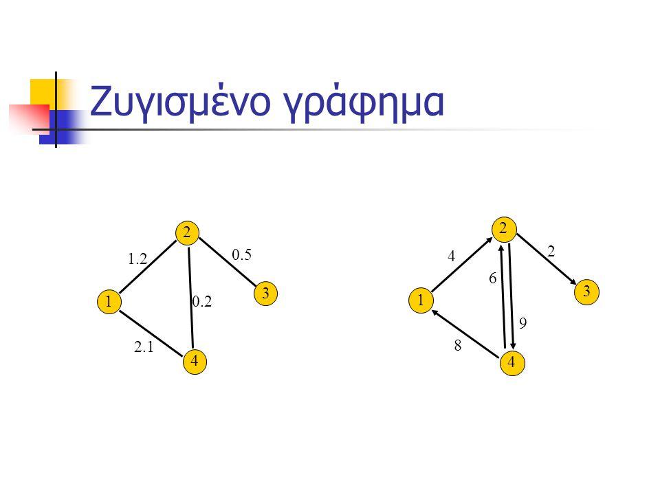 Ζυγισμένο γράφημα 2 4 3 1 2 4 3 1 1.2 2.1 0.2 0.5 4 8 6 2 9