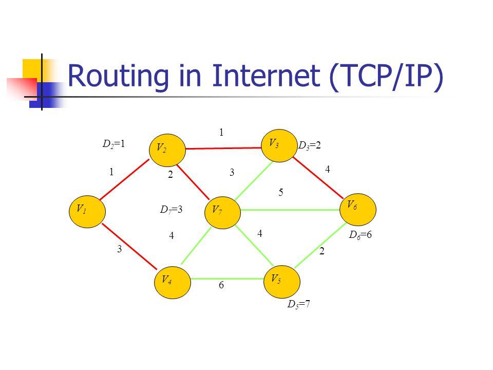 Routing in Internet (TCP/IP) V1V1 1 4 3 3 6 4 4 1 2 5 2 V2V2 V3V3 V7V7 V6V6 V5V5 V4V4 D3=2D3=2 D 2 =1 D7=3D7=3 D6=6D6=6 D5=7D5=7